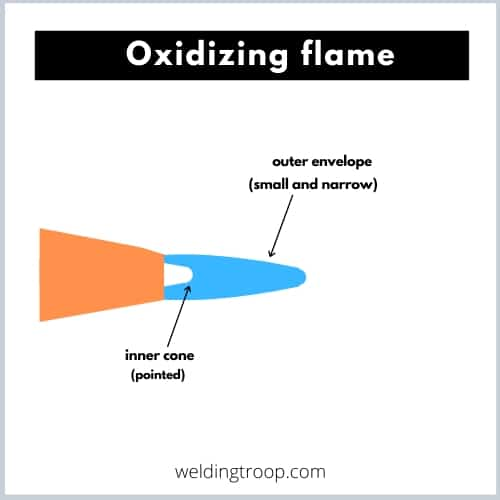 Oxidizing Flame for Gas Welding
