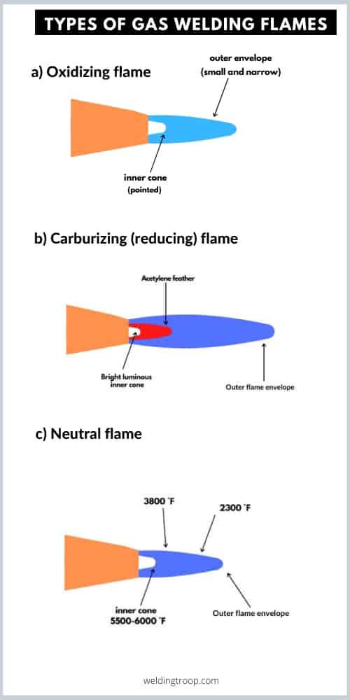 types of gas welding flames and their applications