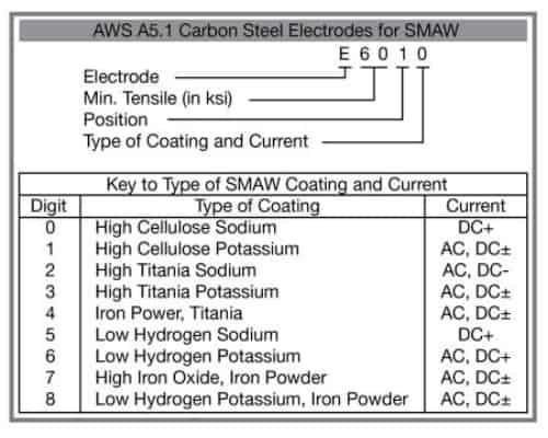 Типы и токи покрытия стержневых электродов