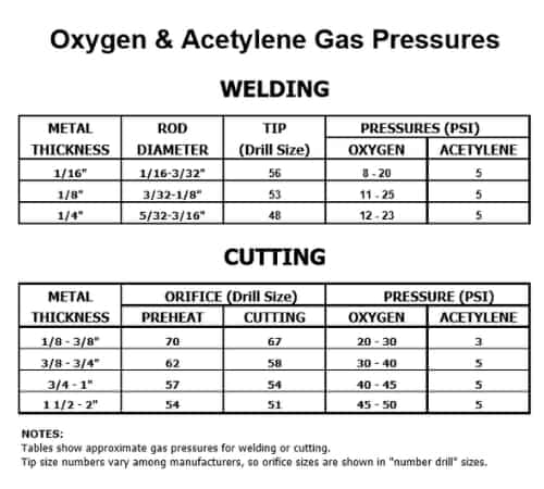 oxy-acetylene-gas-pressures-for-torch