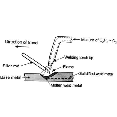 Oxyacetylene-Welding