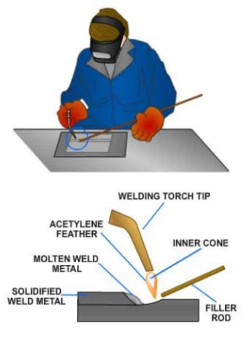 Oxyfuel-gas-welding-process-ofw