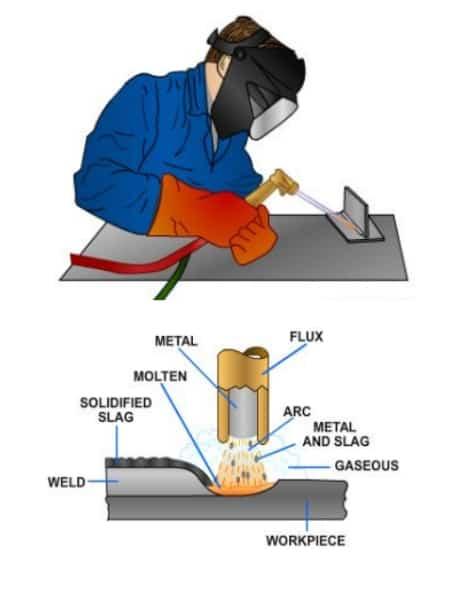 Shielded-metal-arc-welding-SHAW