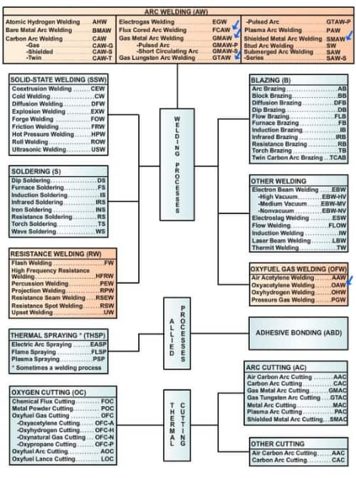 master-chart-of-welding-and-allied-processes
