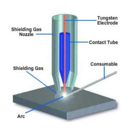non-consumable-electrode