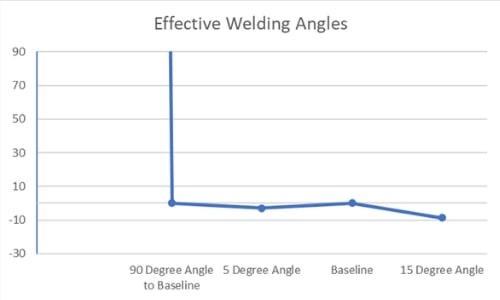welding-angles