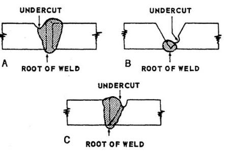welding-undercut
