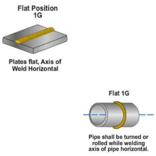 welding flat position