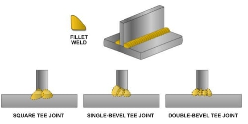 weldin-t-joint