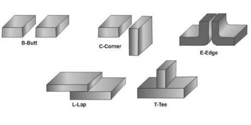 types-of-joints