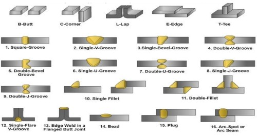 Different Types Of Welding Joints