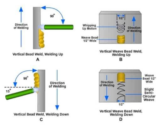 vertical welding position